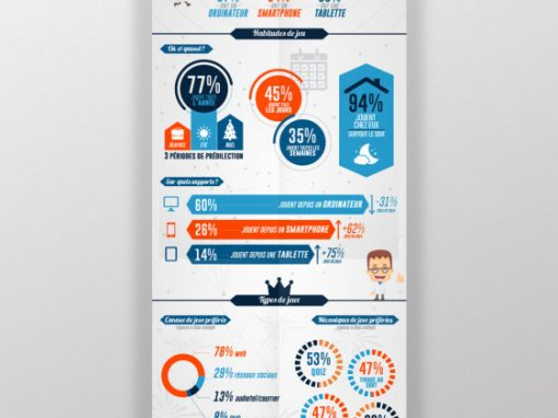 Infographie sondage marketing
